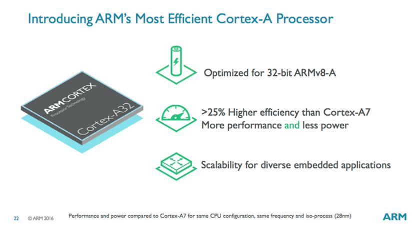 ARM Cortex-A32 – инновационное ядро для IoT