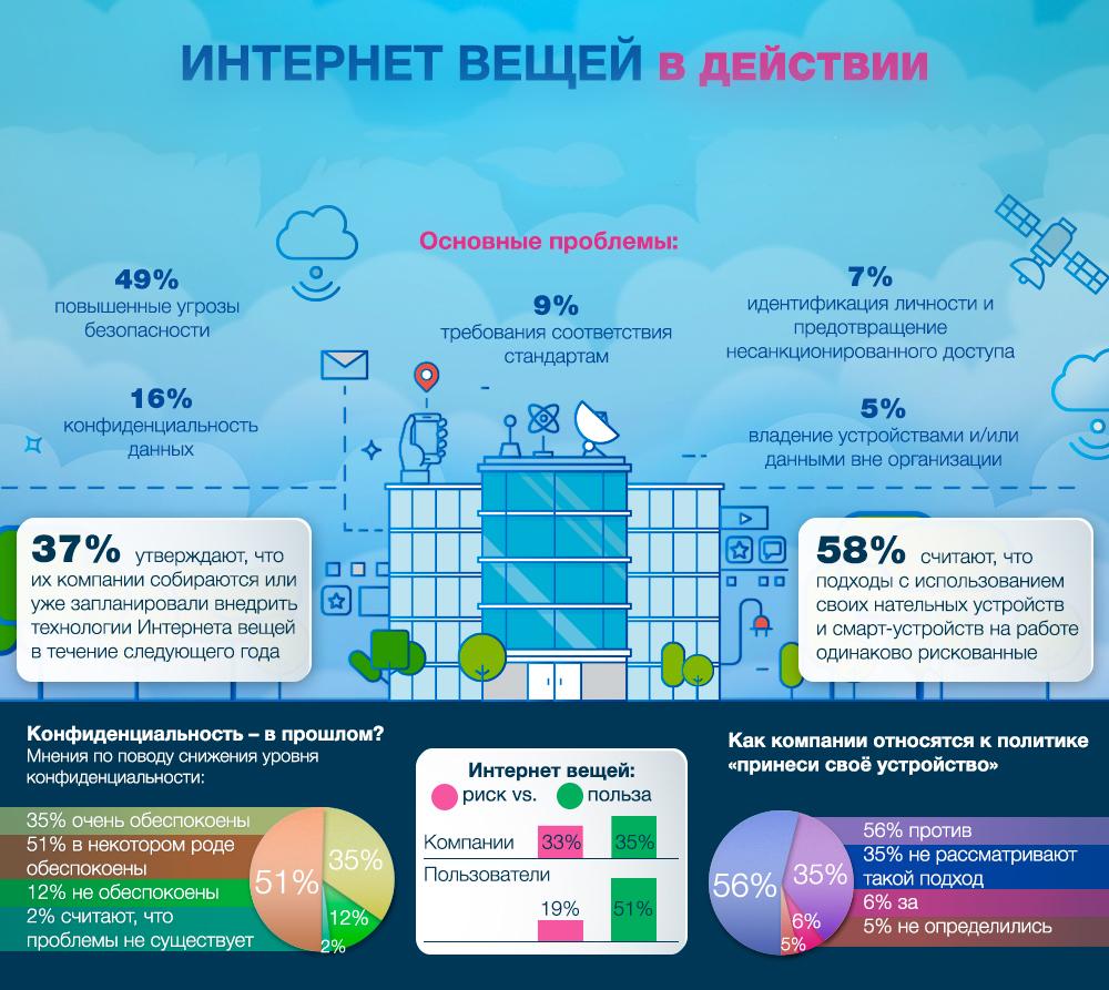Интернет вещей в действии (инфографика)