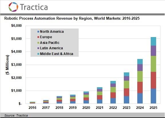 Исследование: промышленный сектор не будет ключевым для рынка технологий автоматизации
