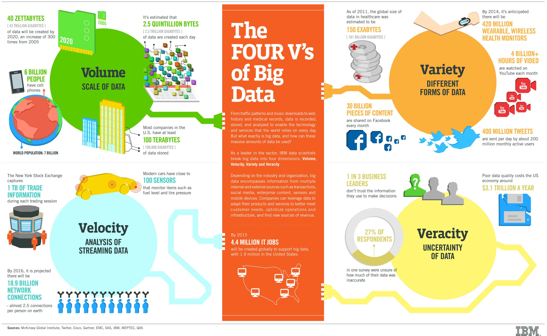 Использование больших данных в медицине и здравоохранении